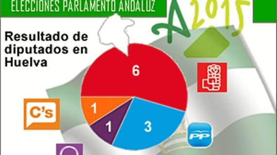 Los grupos políticos onubenses valoran los resultados electorales en la provincia de Huelva