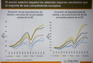 Panel informativo sobre el sector exterior español.