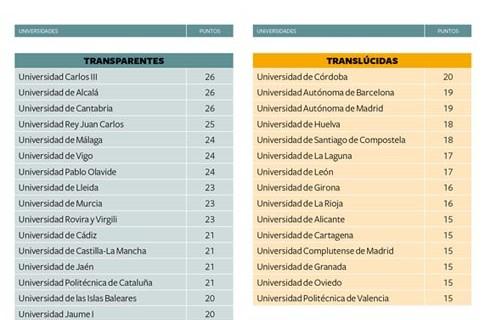 La UHU sube en un año 19 puestos en el ranking de transparencia de las universidades públicas