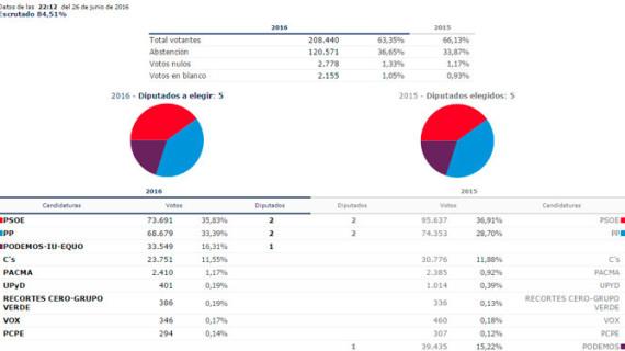 PSOE y PP logran 2 diputados cada uno y 1 Unidos Podemos en la provincia de Huelva, con cerca del 14% del escrutinio