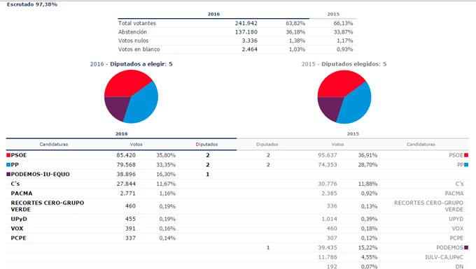 Psoe y pp consiguen 2 diputados por 1 de unidos podemos for Ministerio del interior elecciones