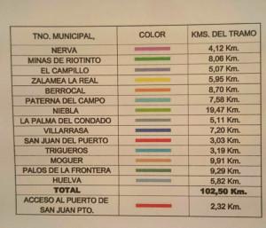 Kilómetros que aportaría a la ruta cada municipio.