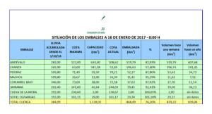 Datos actualizados a 16 de enero del estado de los embalses onubenses. / Fuente: Delegación Provincial Consejería de Medio Ambiente en Huelva.