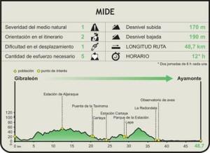 Itinerario de la Vía Verde Litoral.