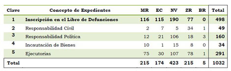 MR: Minas de Riotinto; EC: El Campillo; NV: Nerva; ZR: Zalamea la Real; BR: Berrocal