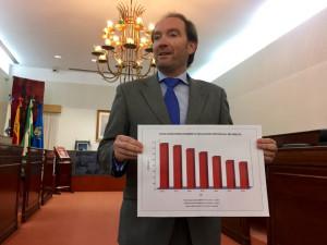 Pleno Presupuestos diputacion