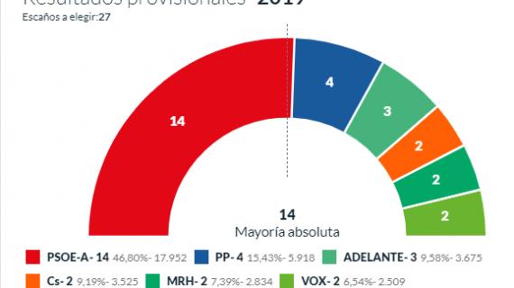 Los primeros resultados electorales dan la mayoría absoluta al PSOE en Huelva capital
