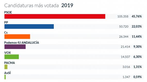 El PSOE repite como el partido más votado en las Europeas en Huelva