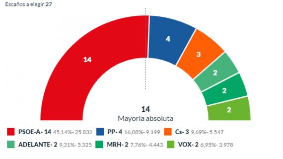 Los onubenses aprueban la gestión de Cruz que logra la mayoría absoluta