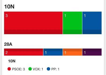El PSOE obtiene 3 diputados, Vox 1 y PP 1 en la provincia de Huelva