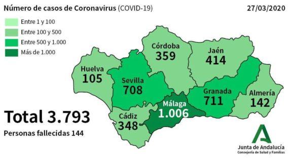 Huelva cuenta con 105 casos de coronavirus de los cerca de 3.800 positivos en Andalucía