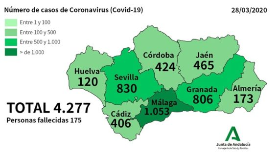 Huelva sigue como la provincia andaluza con menos contagiados por coronavirus con 120 casos
