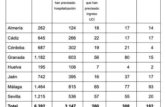 Huelva alcanza los 195 casos de coronavirus, 106 de ellos ingresados