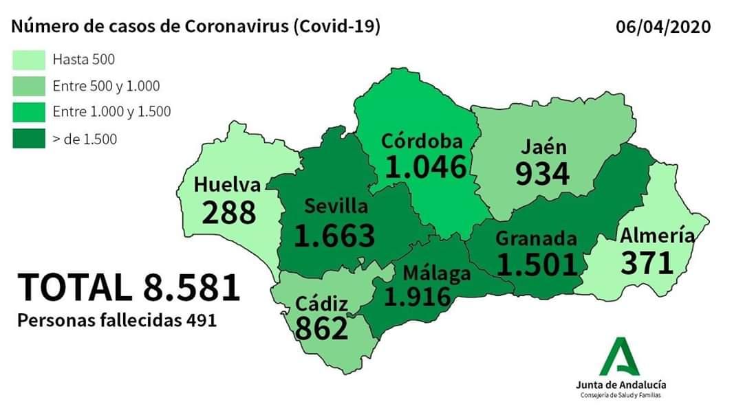 Huelva registra 288 positivos por coronavirus, 143 de ellos ingresados